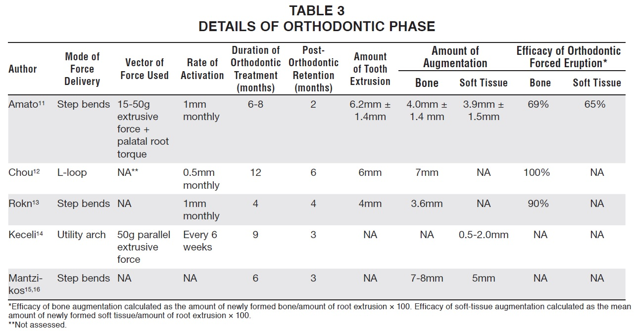 OVERVIEW Predictability of Orthodontic Forced Eruption in